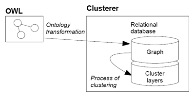 Clusterer architecture image